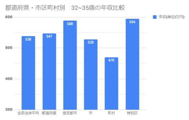 32~35歳年収 自治体区分別