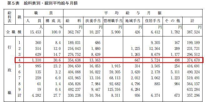大分県給料表別級別平均給与月額