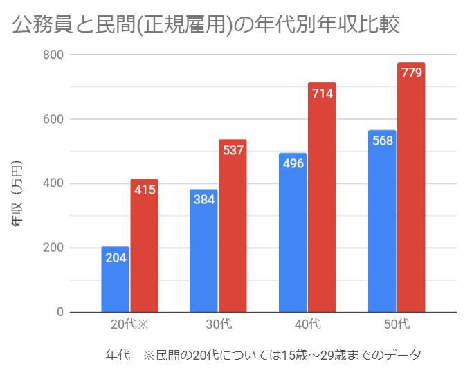 公務員と民間の年代別年収比較