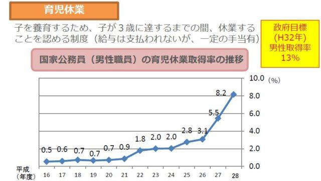 国家公務員の育児休業取得率